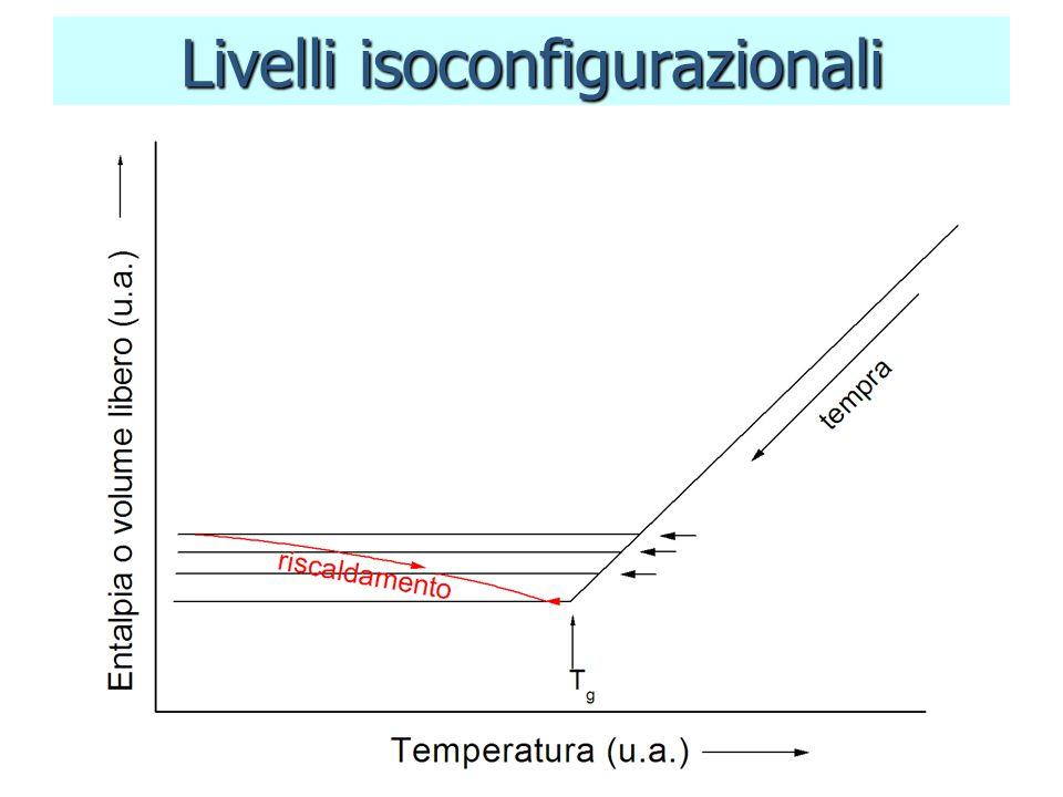 Livelli isoconfigurazionali