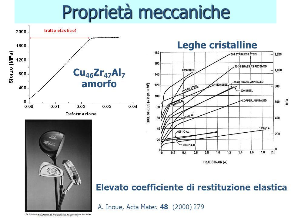 Proprietà meccaniche Leghe cristalline Cu46Zr47Al7 amorfo