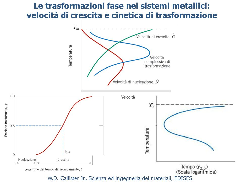Le trasformazioni fase nei sistemi metallici: