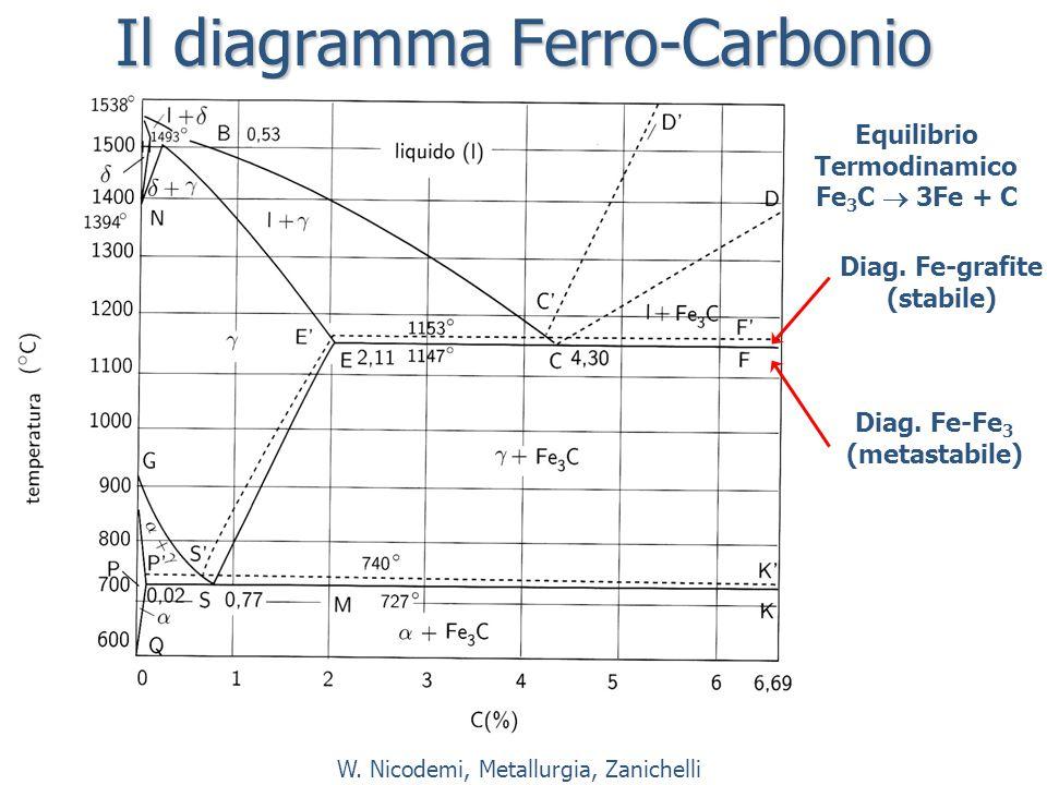 Il diagramma Ferro-Carbonio