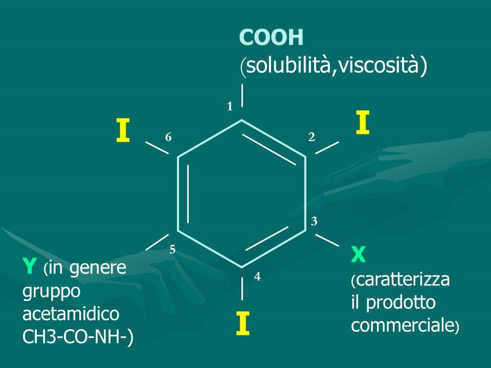 I I I COOH (solubilità,viscosità)
