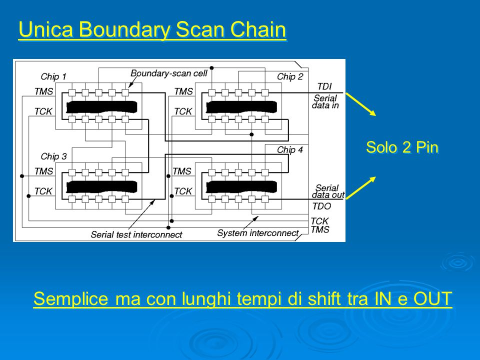 Unica Boundary Scan Chain