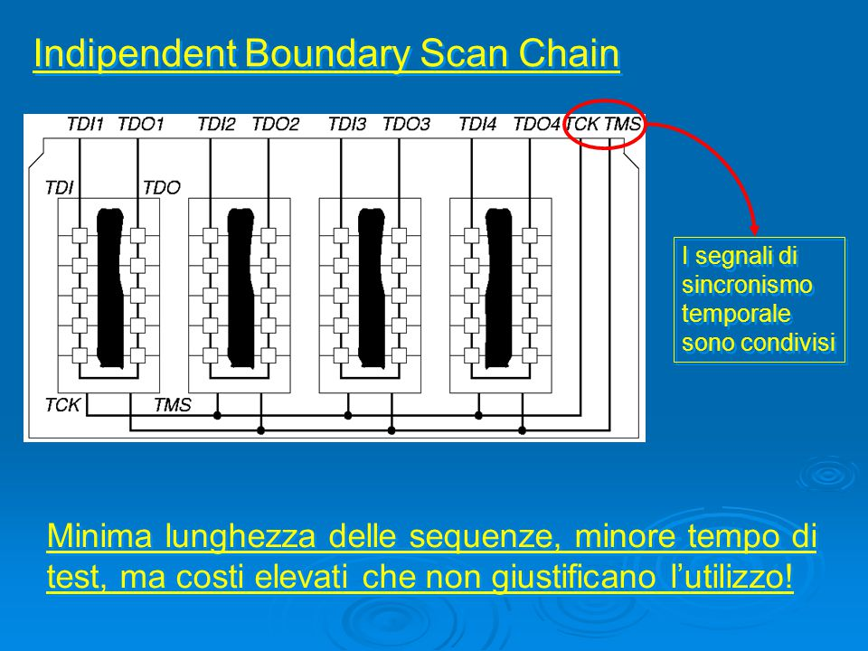 Indipendent Boundary Scan Chain