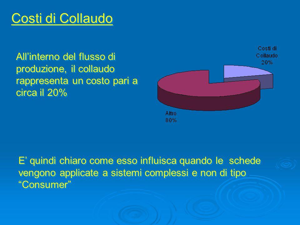 Costi di Collaudo All'interno del flusso di produzione, il collaudo rappresenta un costo pari a circa il 20%