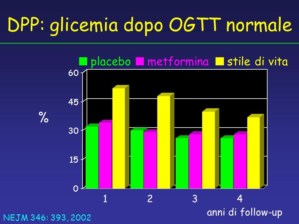 DPP: glicemia dopo OGTT normale