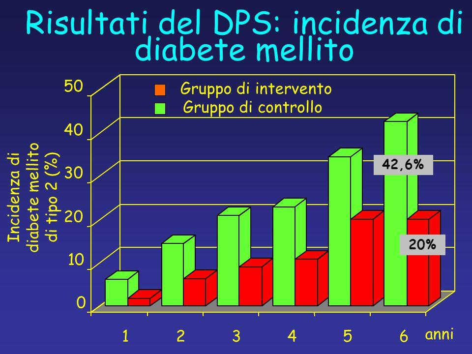 Risultati del DPS: incidenza di diabete mellito