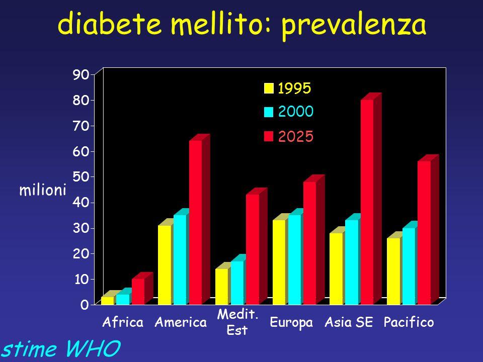 diabete mellito: prevalenza
