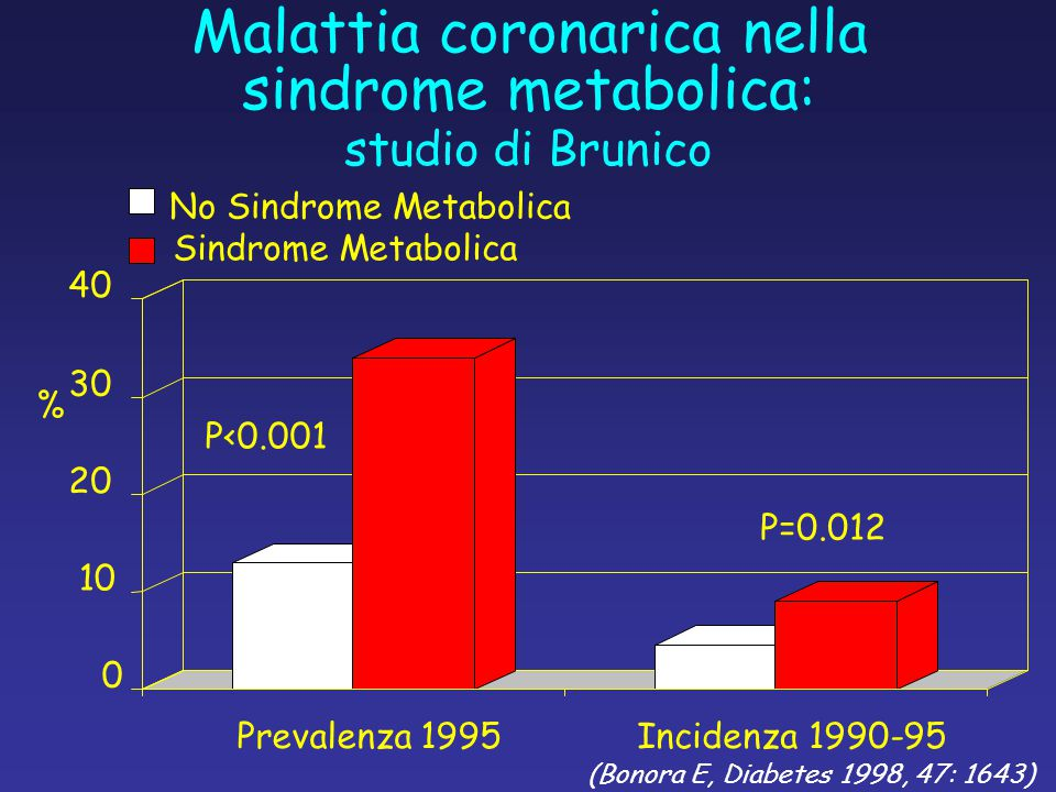 Malattia coronarica nella sindrome metabolica: