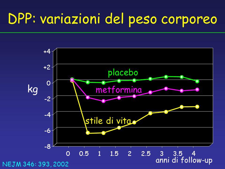 DPP: variazioni del peso corporeo
