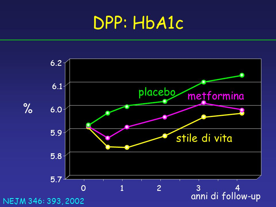 DPP: HbA1c % placebo metformina stile di vita anni di follow-up 1 4 2