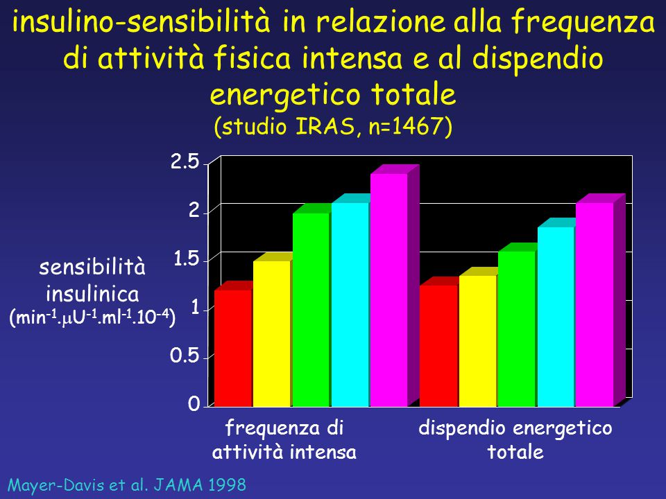 insulino-sensibilità in relazione alla frequenza di attività fisica intensa e al dispendio energetico totale (studio IRAS, n=1467)