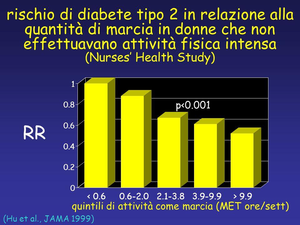 rischio di diabete tipo 2 in relazione alla quantità di marcia in donne che non effettuavano attività fisica intensa (Nurses' Health Study)