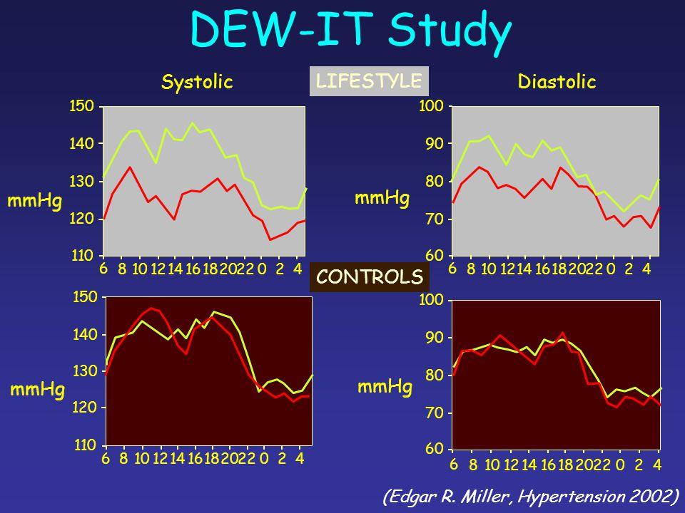 DEW-IT Study Systolic LIFESTYLE Diastolic mmHg mmHg CONTROLS mmHg mmHg