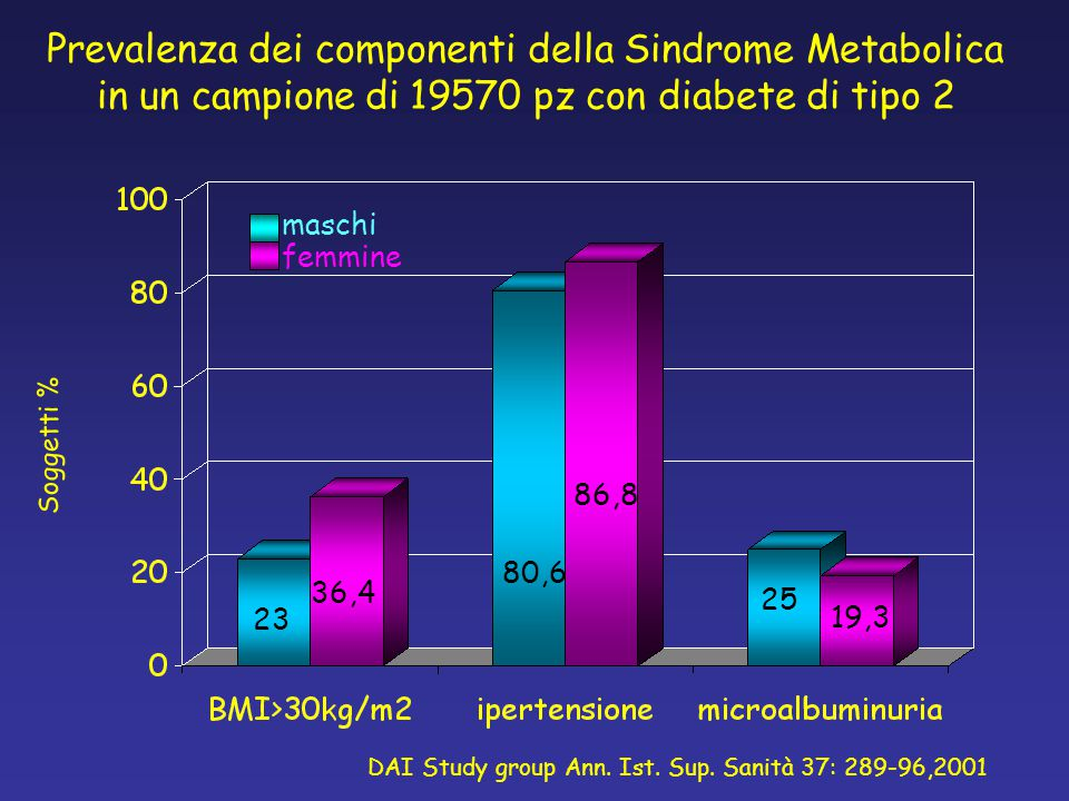 DAI Study group Ann. Ist. Sup. Sanità 37: 289-96,2001