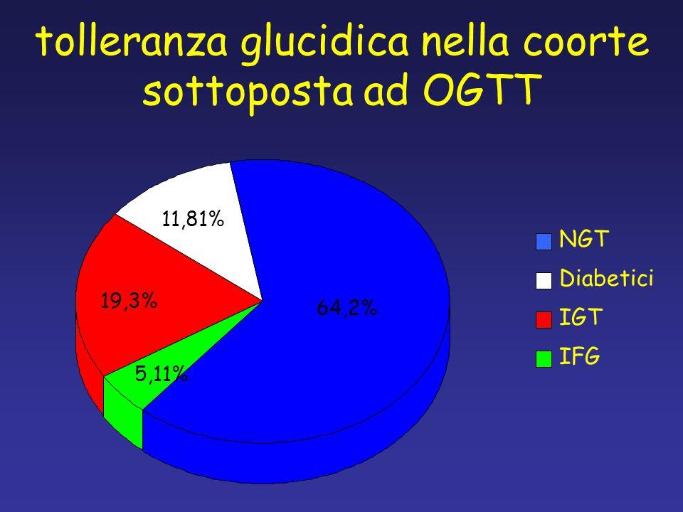 tolleranza glucidica nella coorte sottoposta ad OGTT
