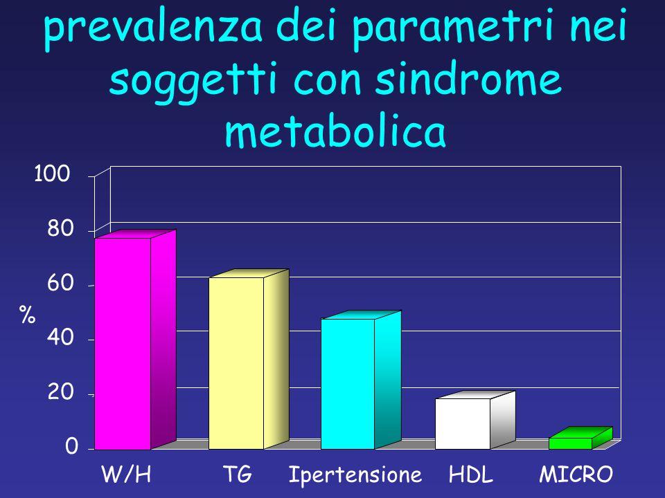 prevalenza dei parametri nei soggetti con sindrome metabolica