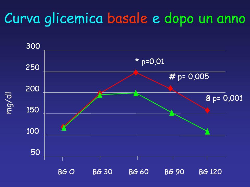 Curva glicemica basale e dopo un anno