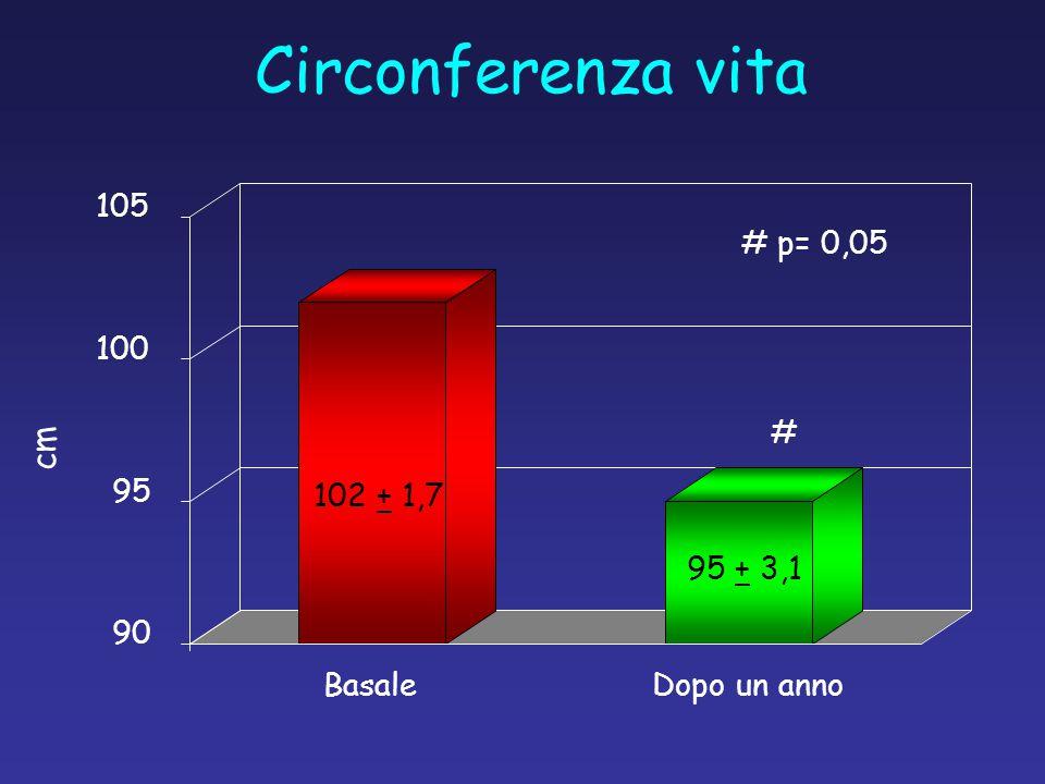 Circonferenza vita cm 105 # p= 0,05 100 # 95 102 + 1,7 95 + 3,1 90