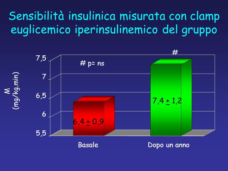 Sensibilità insulinica misurata con clamp euglicemico iperinsulinemico del gruppo
