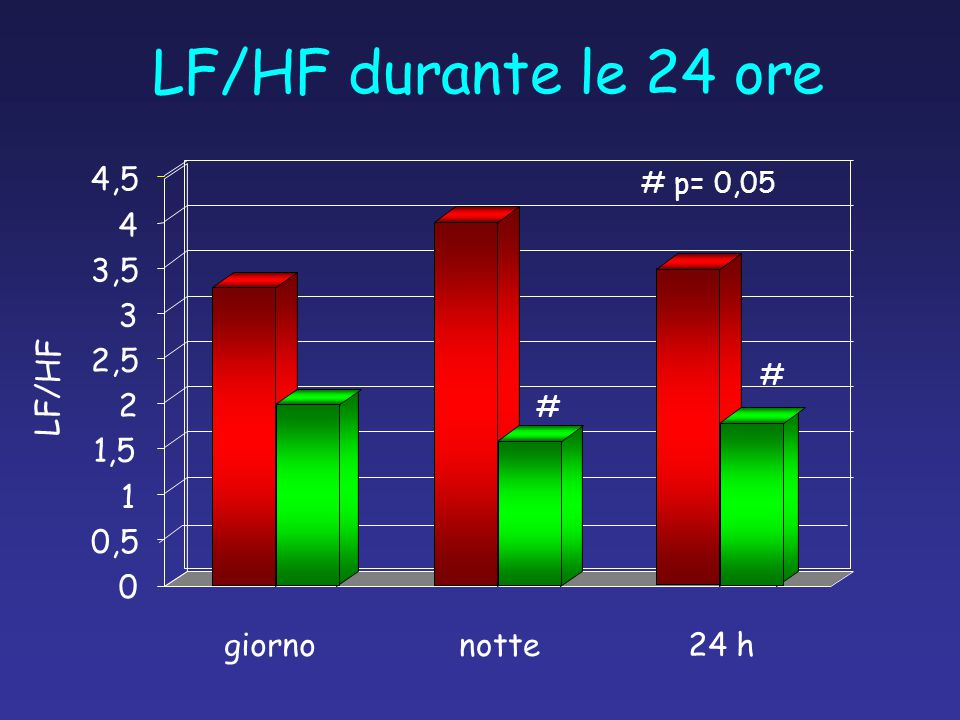 LF/HF durante le 24 ore 4,5 4 3,5 3 2,5 LF/HF 2 1,5 1 0,5 giorno notte