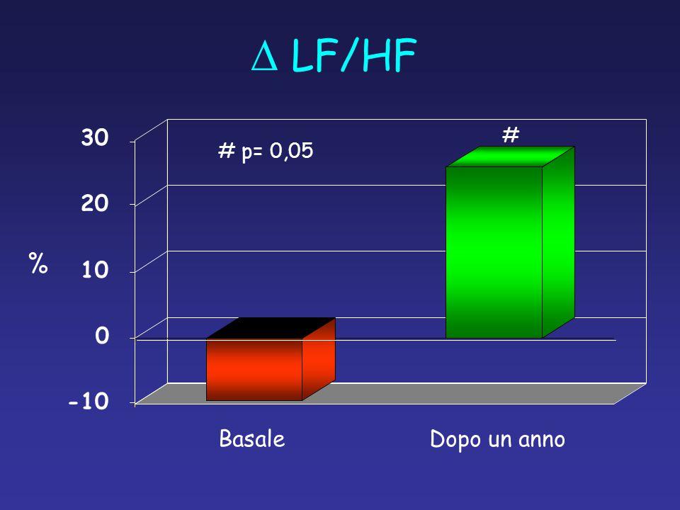 D LF/HF # 30 # p= 0,05 20 % 10 -10 Basale Dopo un anno
