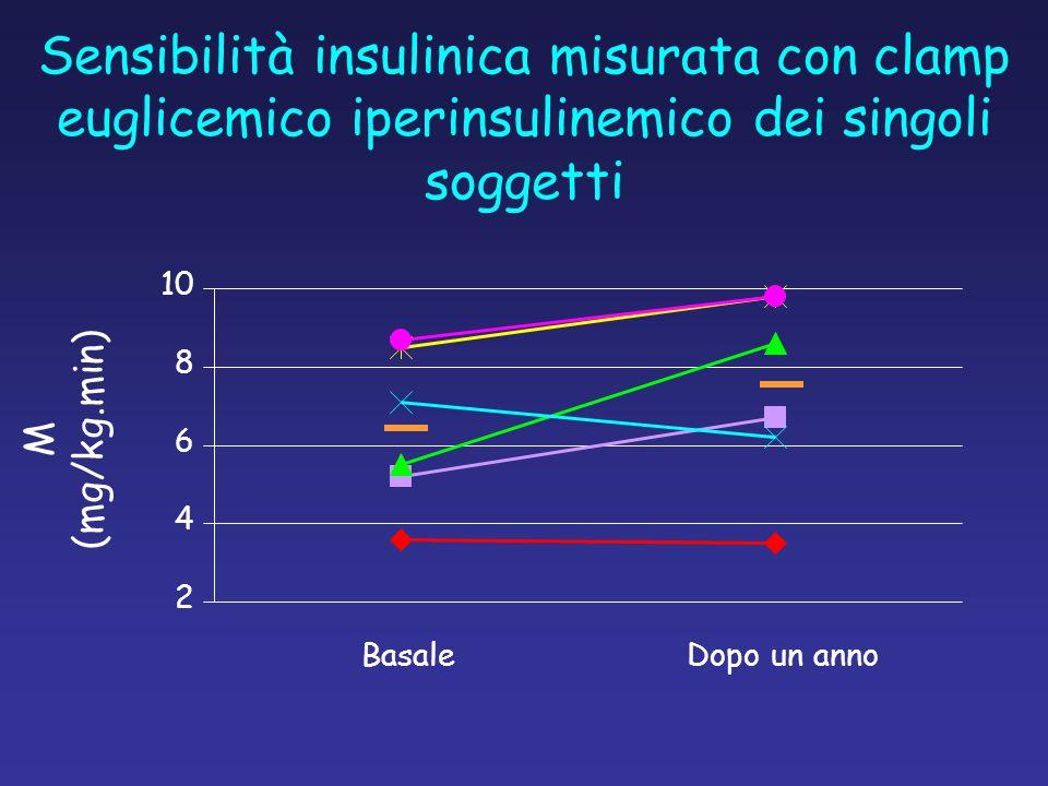 Sensibilità insulinica misurata con clamp euglicemico iperinsulinemico dei singoli soggetti