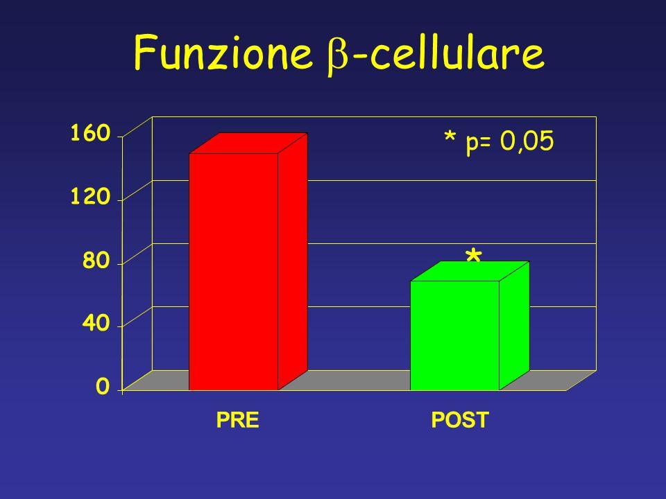 Funzione b-cellulare 160 * p= 0,05 120 * 80 40 PRE POST