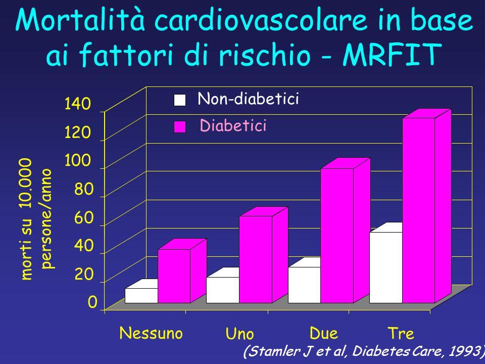 Mortalità cardiovascolare in base ai fattori di rischio - MRFIT