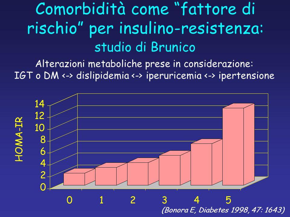 Comorbidità come fattore di rischio per insulino-resistenza: