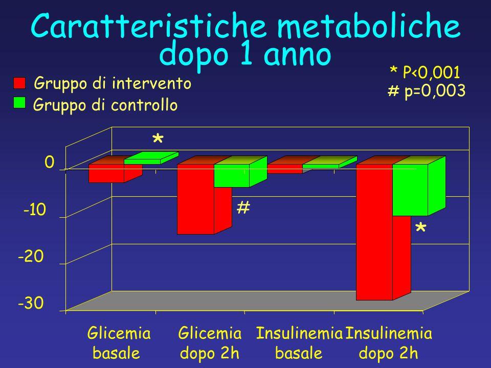 Caratteristiche metaboliche dopo 1 anno
