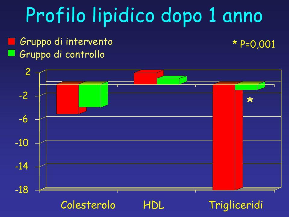Profilo lipidico dopo 1 anno