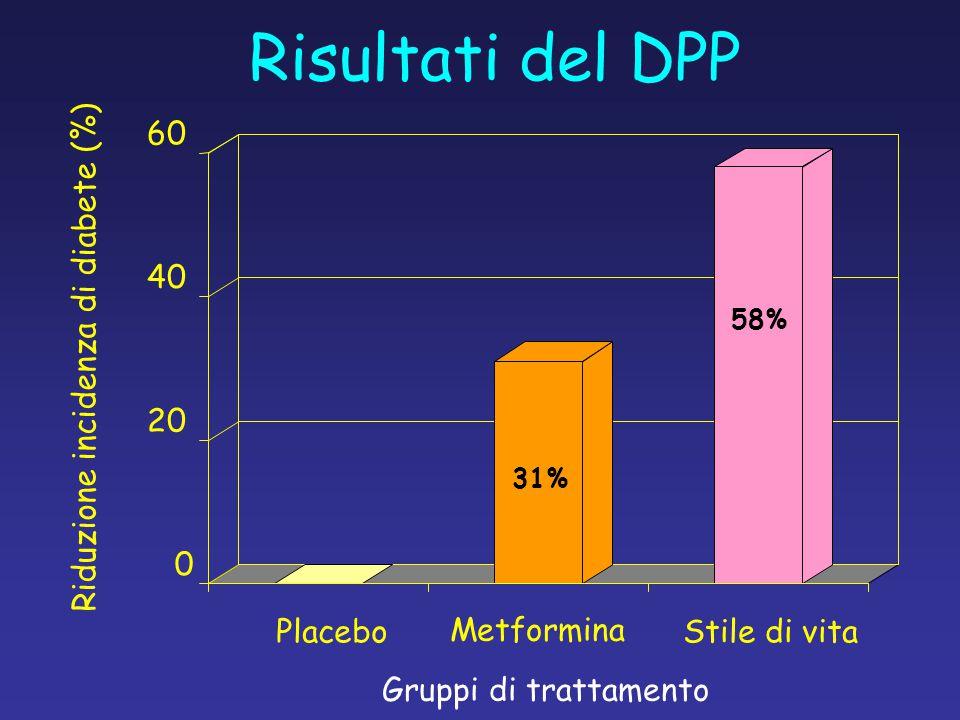 Riduzione incidenza di diabete (%)