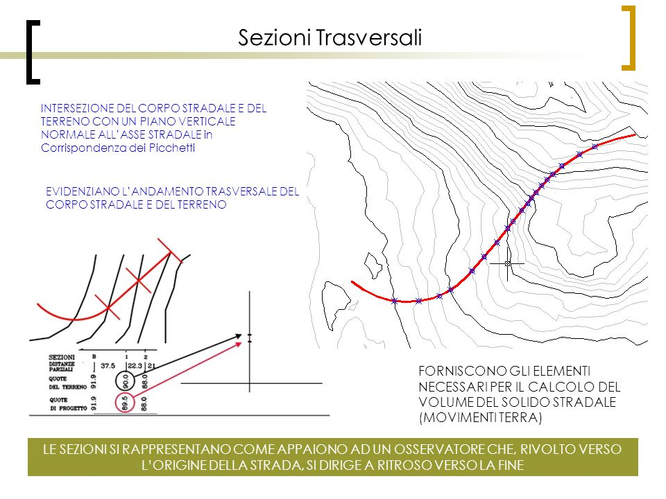 Sezioni Trasversali INTERSEZIONE DEL CORPO STRADALE E DEL TERRENO CON UN PIANO VERTICALE NORMALE ALL'ASSE STRADALE in Corrispondenza dei Picchetti.