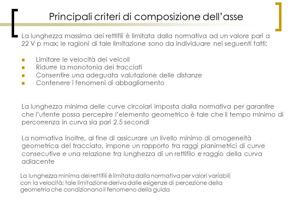 Principali criteri di composizione dell'asse