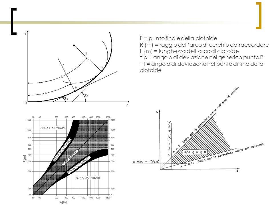 F = punto finale della clotoide