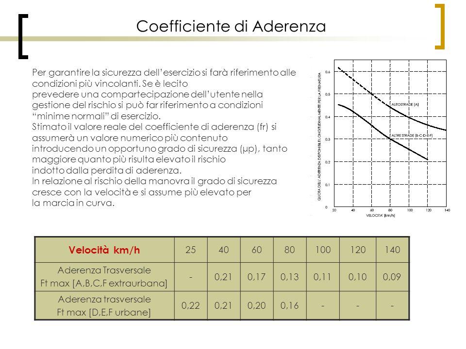 Coefficiente di Aderenza