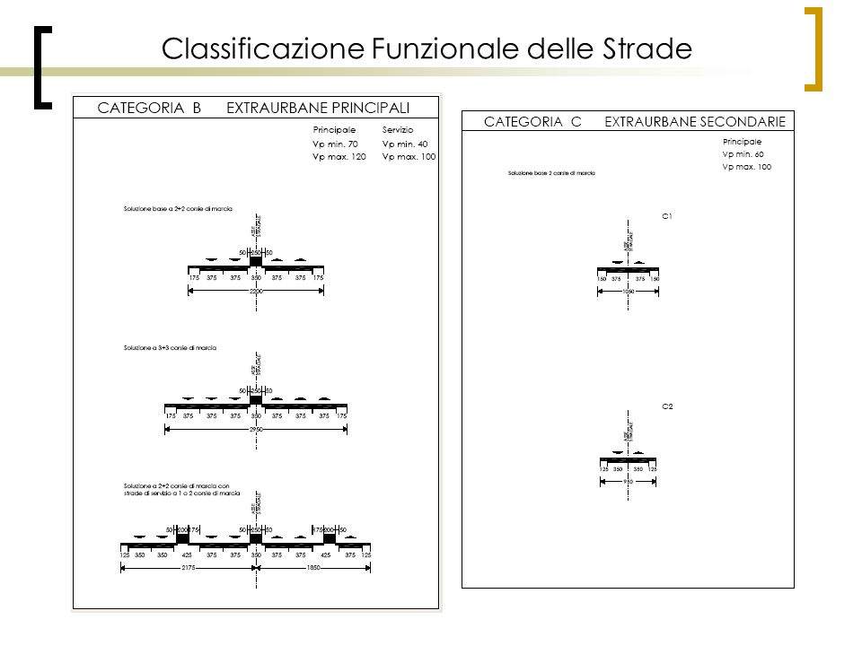 Classificazione Funzionale delle Strade