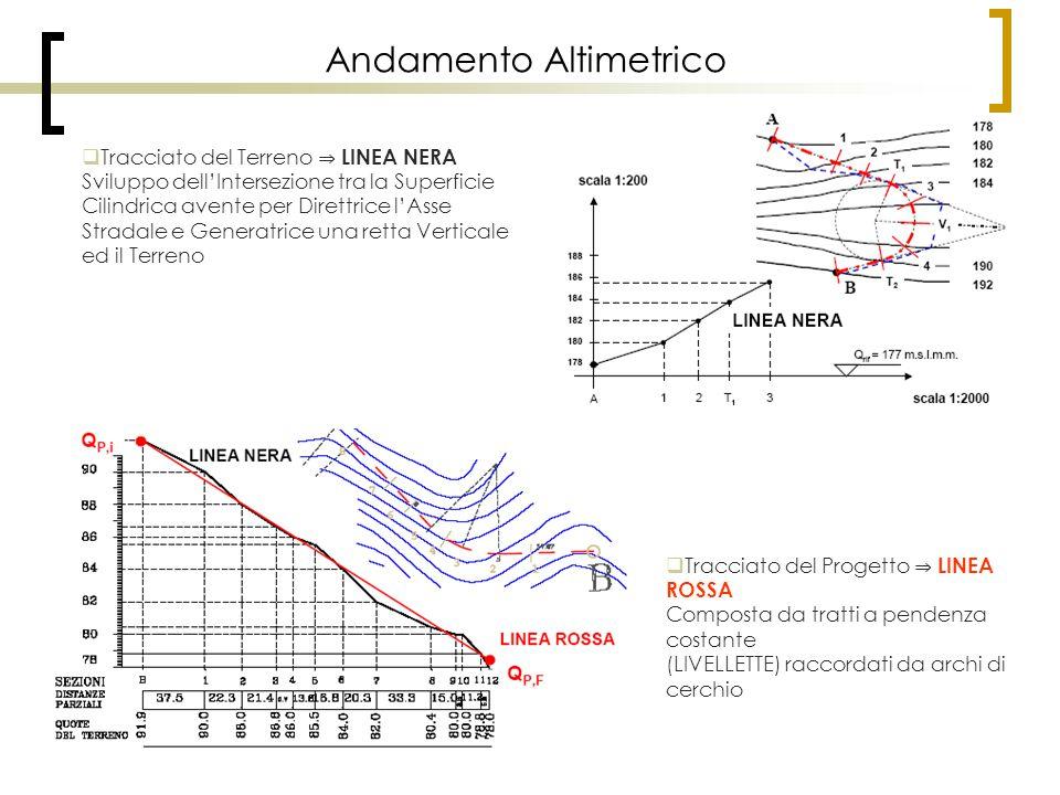 Andamento Altimetrico