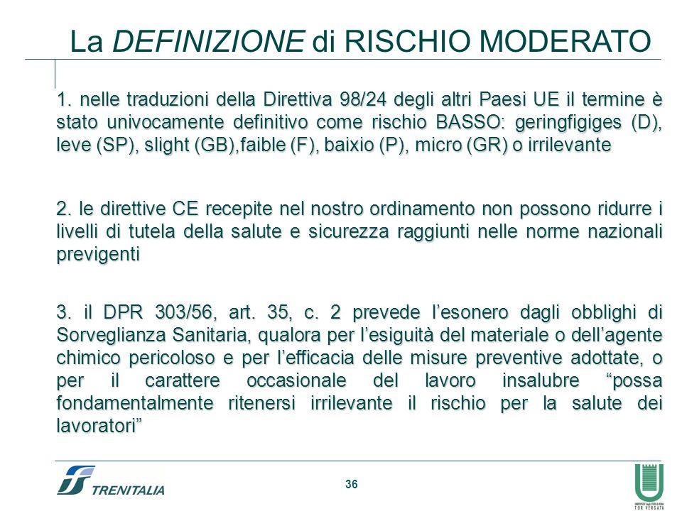 La DEFINIZIONE di RISCHIO MODERATO