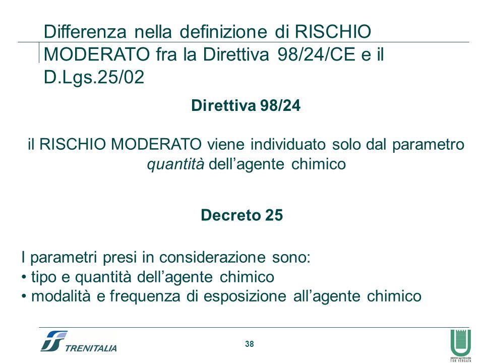 Differenza nella definizione di RISCHIO MODERATO fra la Direttiva 98/24/CE e il D.Lgs.25/02