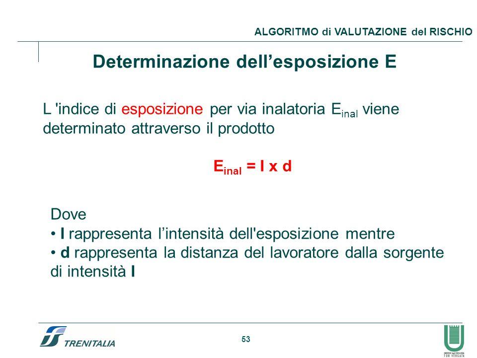 Determinazione dell'esposizione E