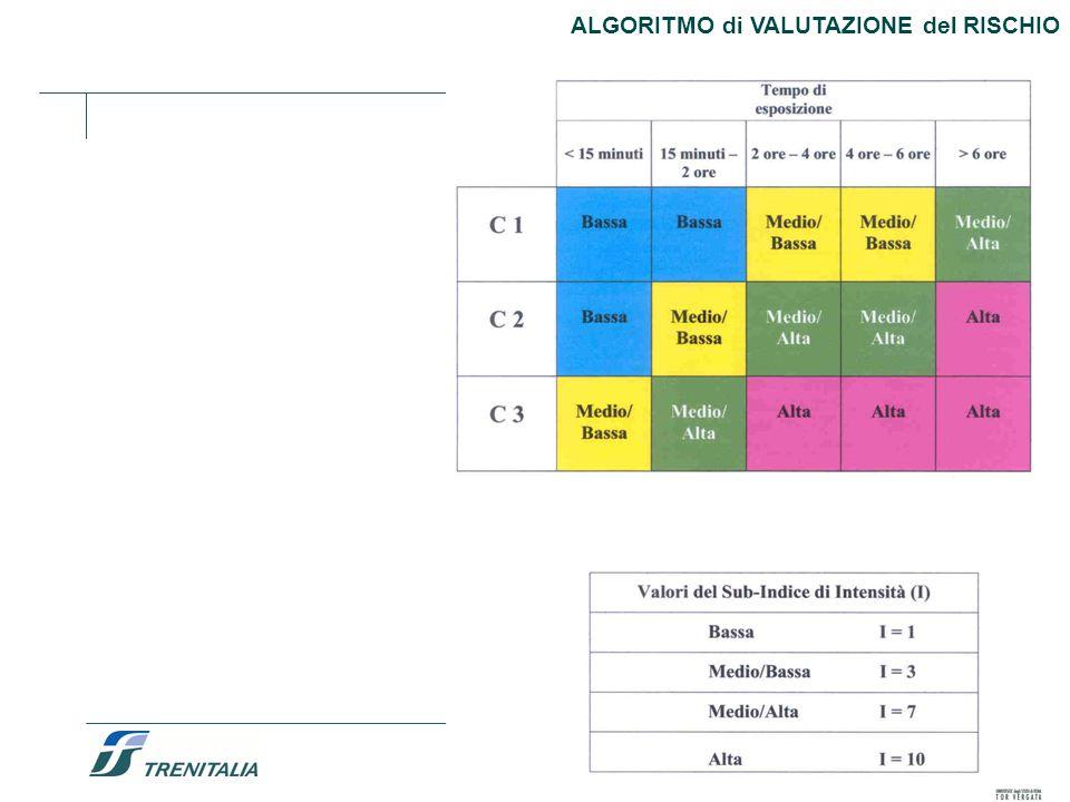 ALGORITMO di VALUTAZIONE del RISCHIO