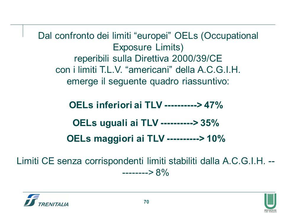 Dal confronto dei limiti europei OELs (Occupational Exposure Limits)