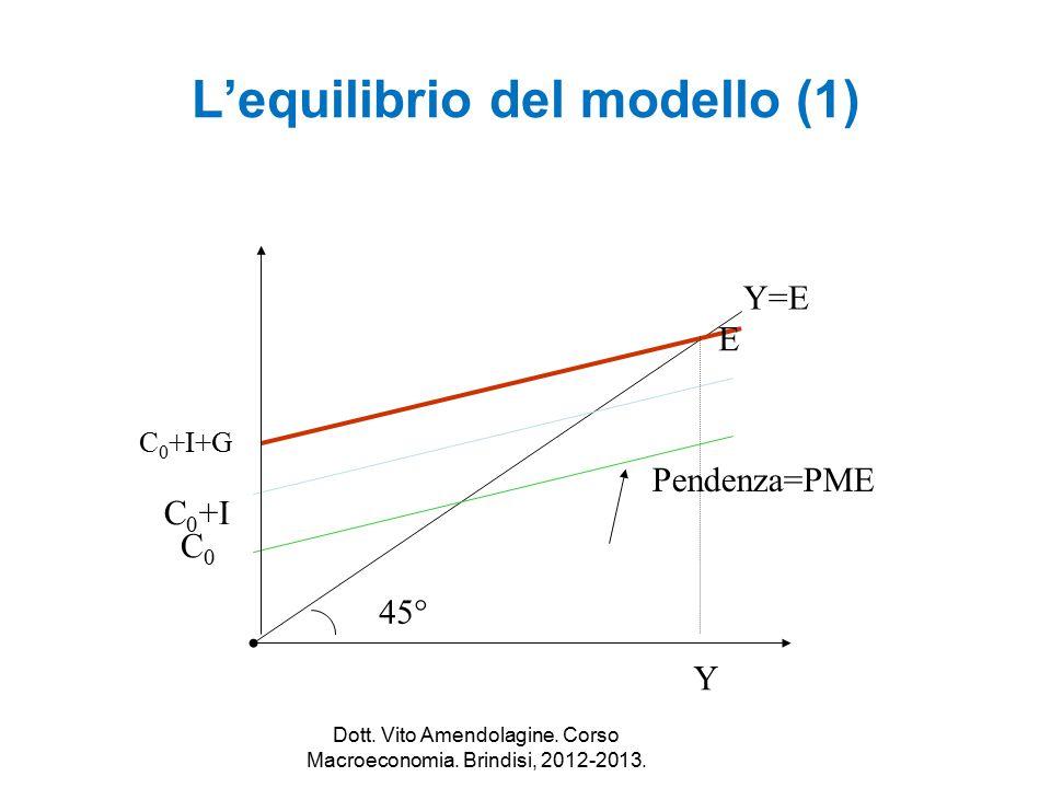 L'equilibrio del modello (1)