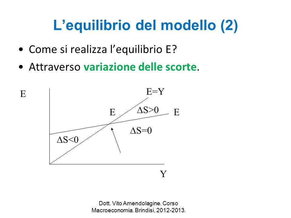 L'equilibrio del modello (2)