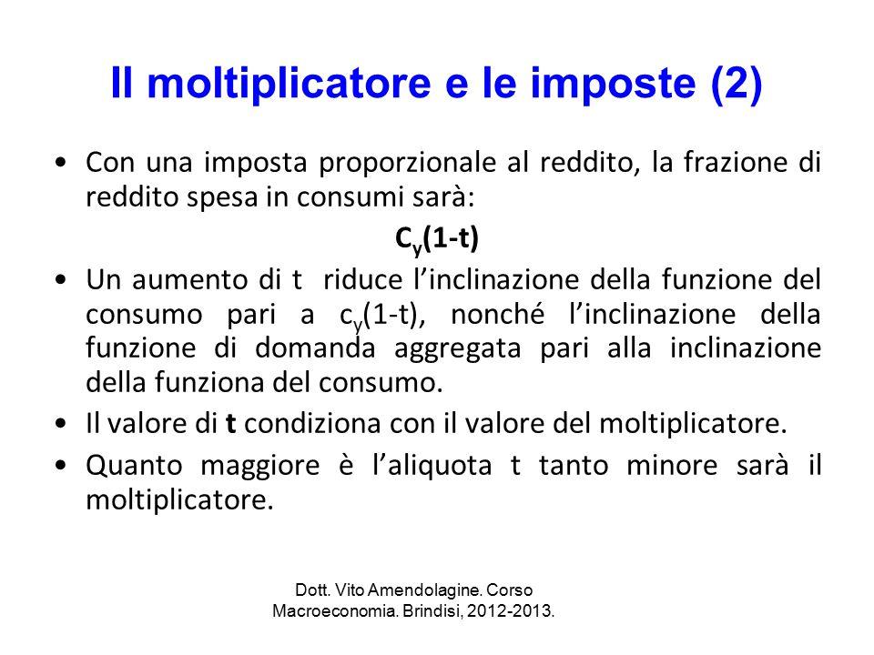Il moltiplicatore e le imposte (2)