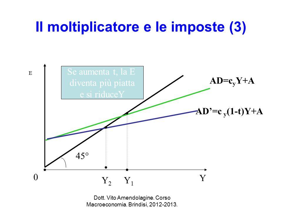 Il moltiplicatore e le imposte (3)