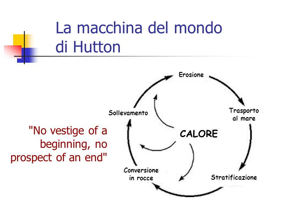 La macchina del mondo di Hutton