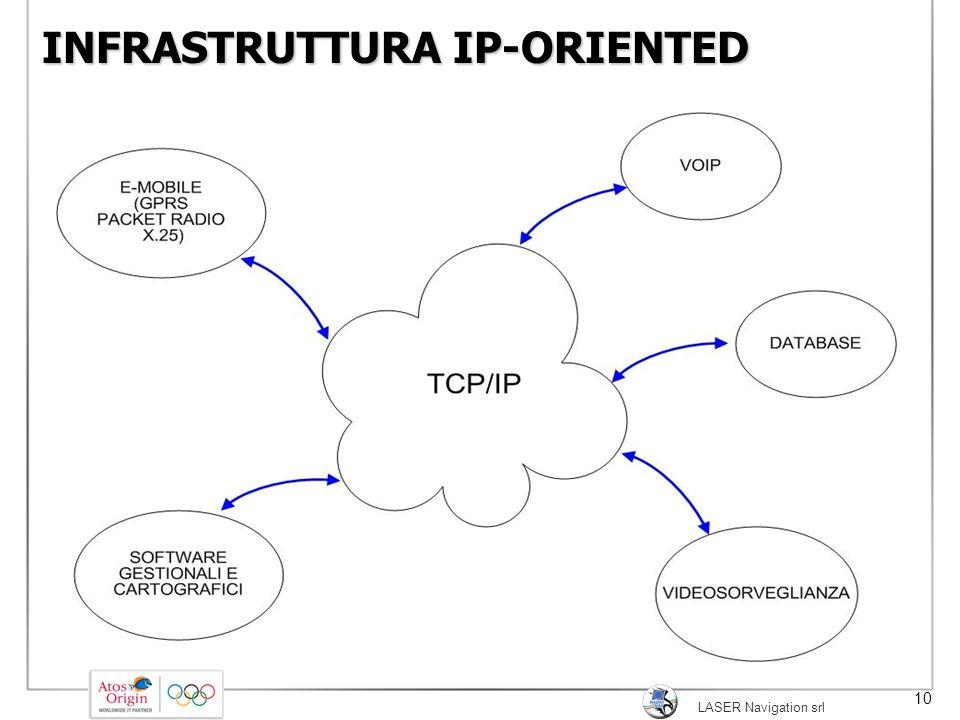 INFRASTRUTTURA IP-ORIENTED