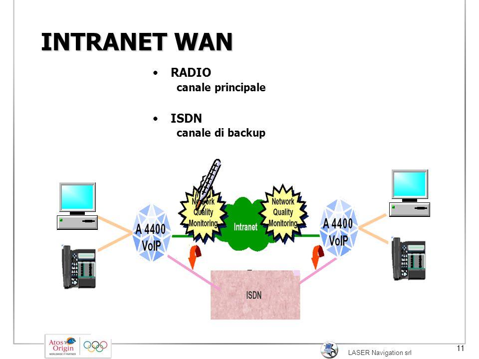 INTRANET WAN RADIO ISDN canale principale canale di backup
